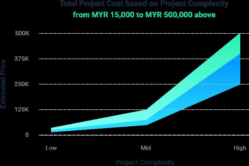 Graph-E-commerce
