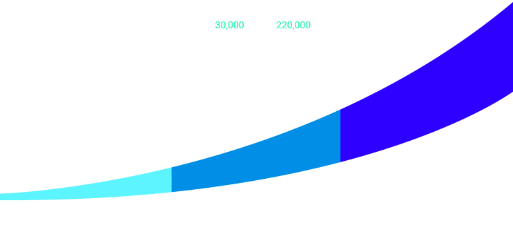 Graph about 3d-ar-vr