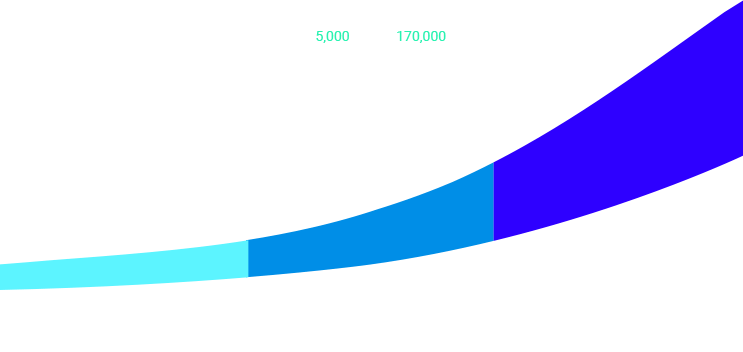 Graph about Web-Development
