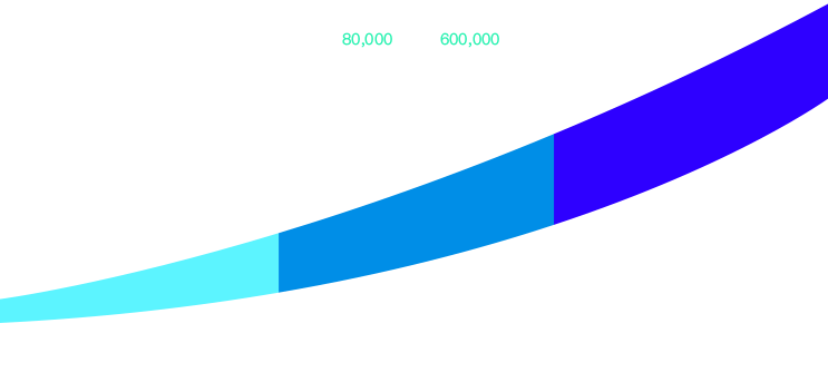 Graph about branding