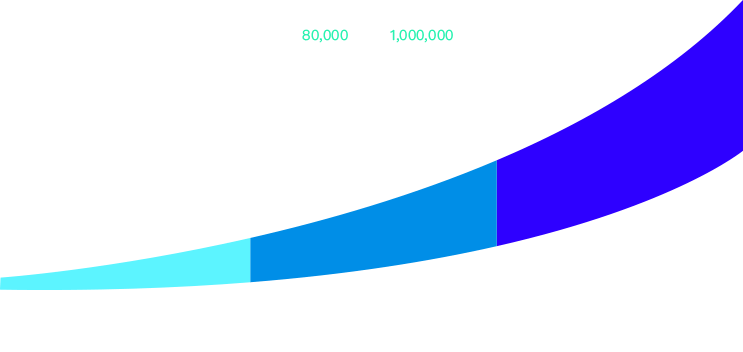 Graph about mobile-app