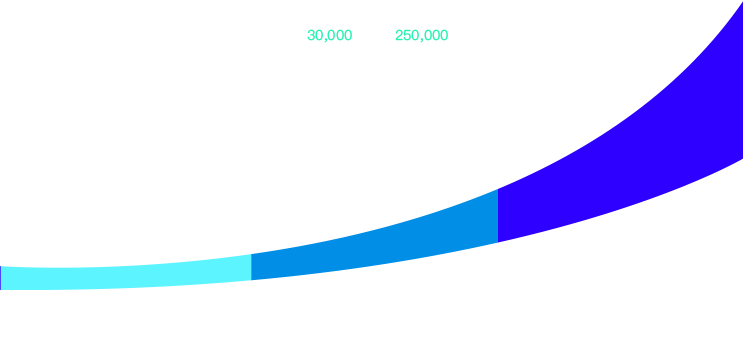 Graph about video-production